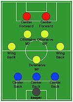 Formatie (voetbal) - Wikipedia