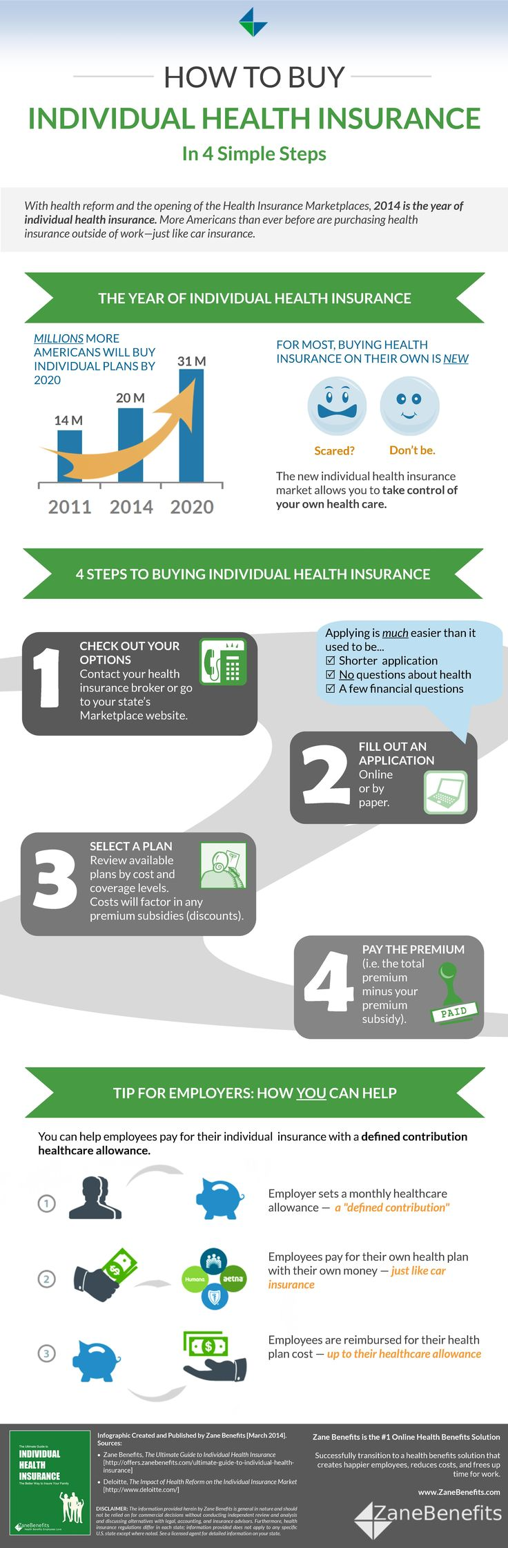 Buy Individual Health Insurance Health and Fitness Infographics