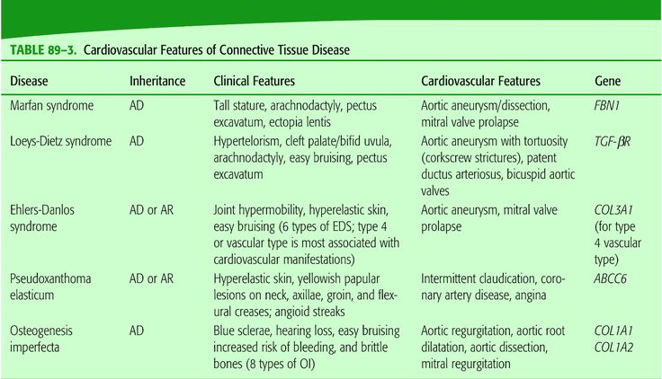 Cardiovascular connective tissue diseases Marfan