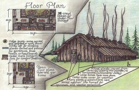 Possible floor plan of a Chinook longhouse.