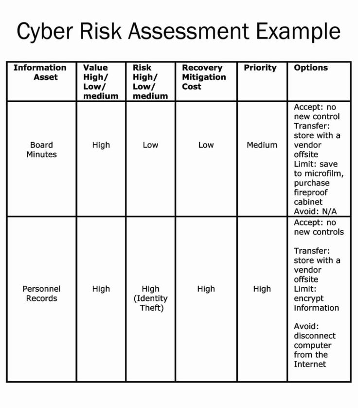 Network Risk assessment Template in 2020 (With images