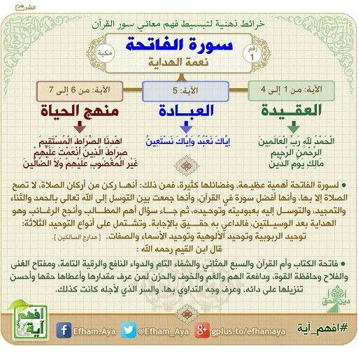 • سورة: الفاتحة • خرائط ذهنية لسور القرآن الكريم، تساعد على الحفظ والمراجعة وفهم المعاني