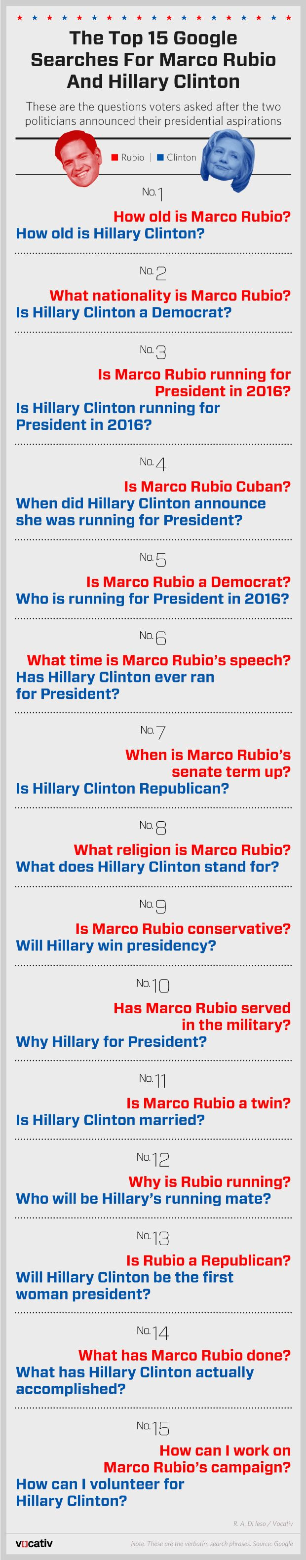 The Top Google Searches For Hillary Clinton And Marco Rubio - Hillary's top search is How old is Hillary Clinton?