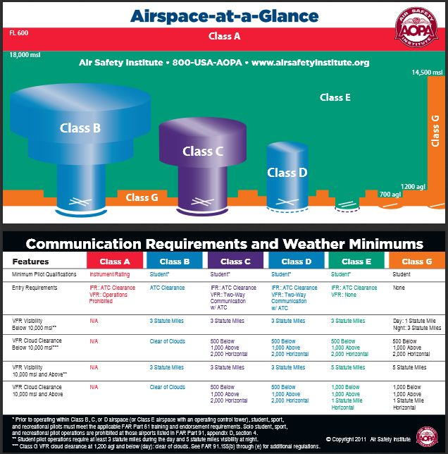 Airspace at-a-Glance Card - Know at a glance what the weather minimums and communication requirements are for the airspace around you. http://www.aopa.org/-/media/Files/AOPA/Home/Pilot%20Resources/ASI/various%20safety%20pdfs/airspace2011.pdf