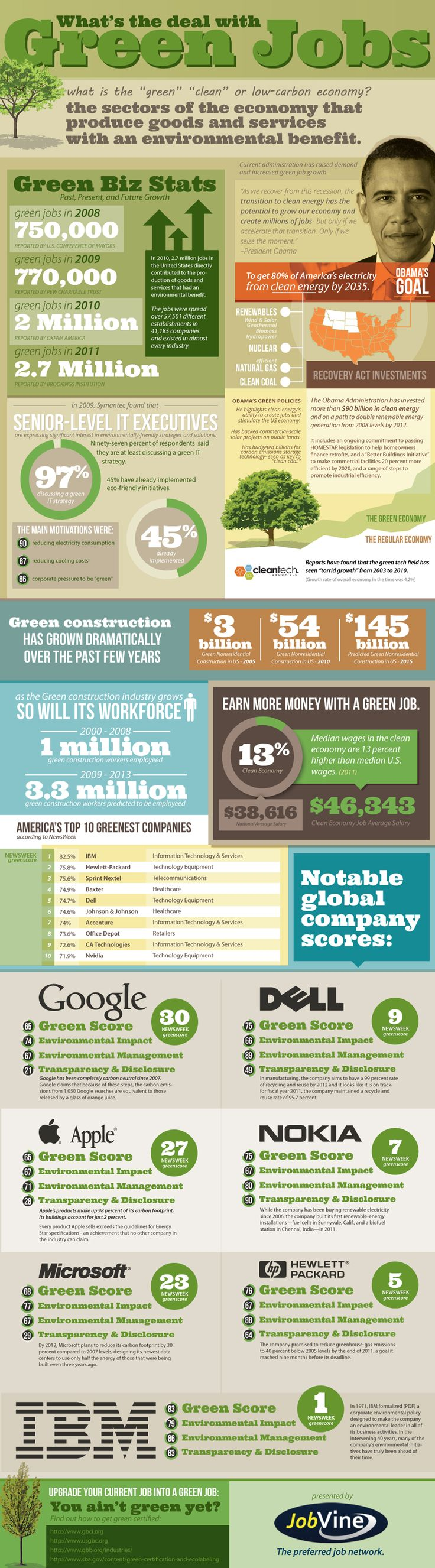 "Infographic: ""Tech Companies Ramping Up the Green Jobs"" -Take a look at the green profiles of IBM, Apple, Google, Dell, Nokia, HP and Microsoft, and check out the other stats in the infographic below, produced by JobVine."