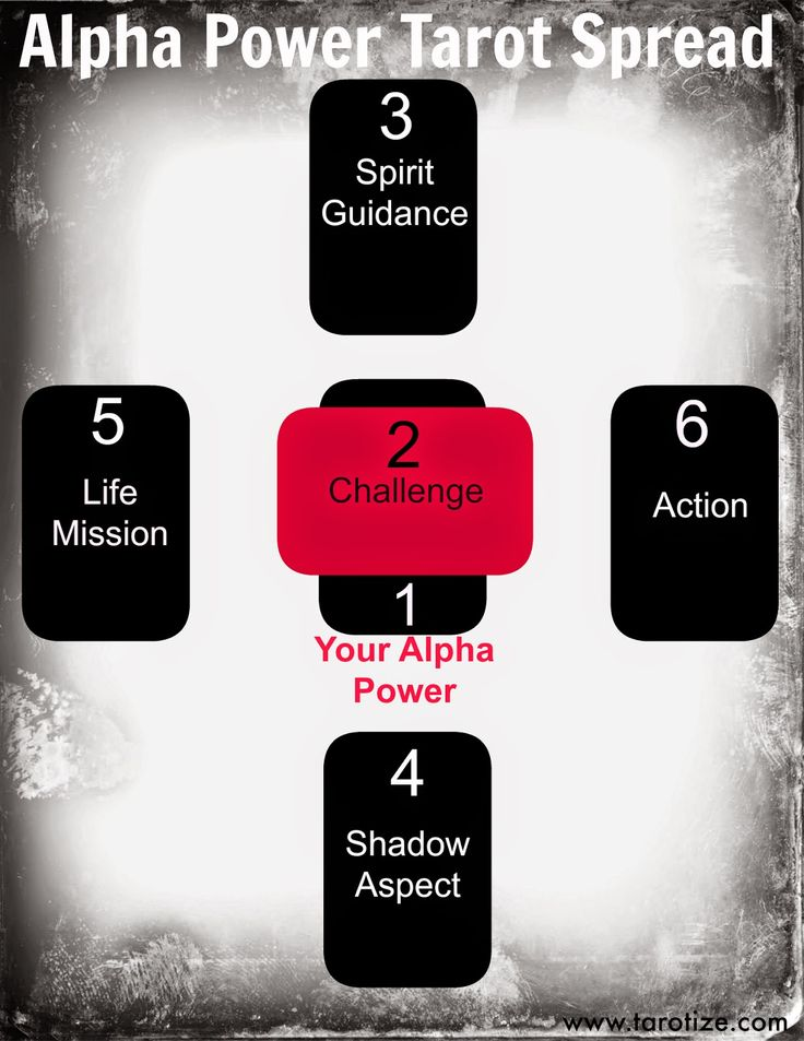 The Alpha power tarot spread- this reading helps you to recognize your inner alpha and how to harness your abilities and use them to aid your life purpose.