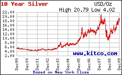 Wish the price of silver would go down.  Silver Price Per Oz - Bing Images