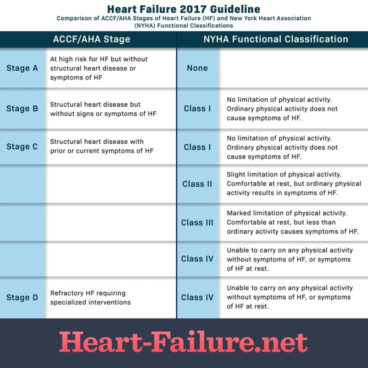 What are the stages of heart failure stages of heart