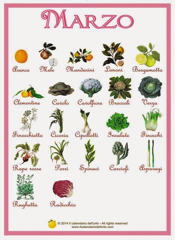 Briciole di Sapori: Marzo... il calendario della natura