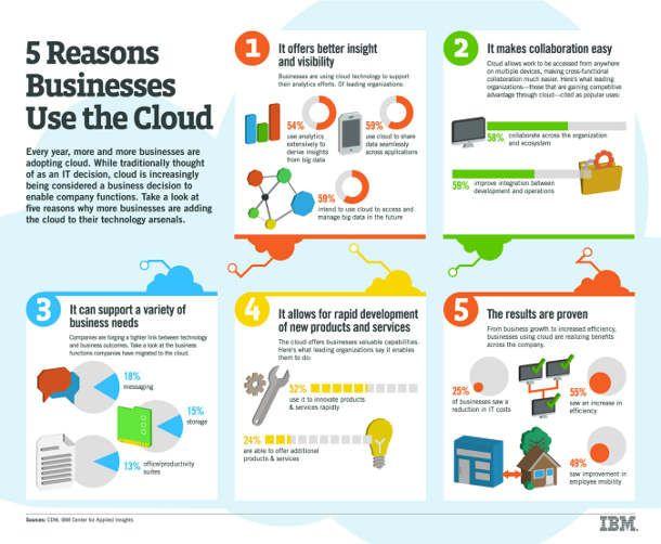 IBM Study Reveals Business Benefits of Cloud Computing