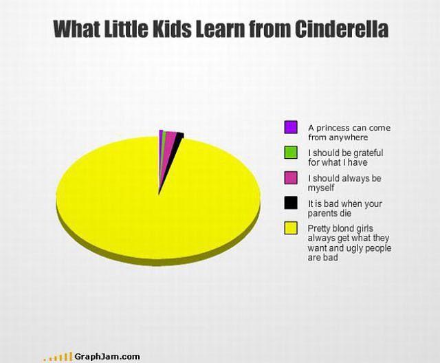 Funny Pie Charts Piechart Funny Statistics