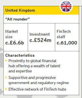UK Fintech : Source: EY analysis, CB Insights | Notes: Investment refers to the period from October 2014 to September 2015