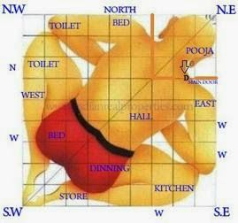 Astro Uncle: General Vastu Tips for your House - Astro Upay