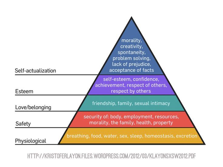 Maslow's Hierarchy of Needs - Mobile Motivation