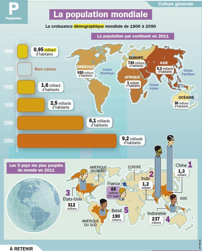 Fiche exposés : La population mondiale