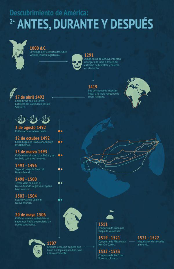 A2 - Vamos a contar estos hechos históricos utilizando el Pretérito Indefinido. [Iinfografía de Malú Colorín, via Behance.]