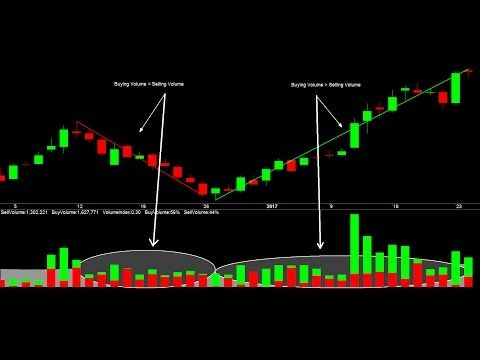 Best Technical Indicator For Intraday Trading: Smart Money Buying Volume Selling Volume Indicator - (More Info on: http://LIFEWAYSVILLAGE.COM/videos/best-technical-indicator-for-intraday-trading-smart-money-buying-volume-selling-volume-indicator/)