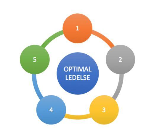 Få mine 5 beste leder tips! Erfaringsbasert leder tips, registrer deg og få dem nå.  Bruk dem i dag!