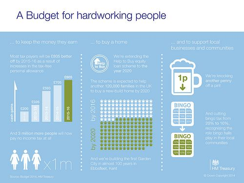 Infographic - #Budget2014 is a Budget for hardworking people