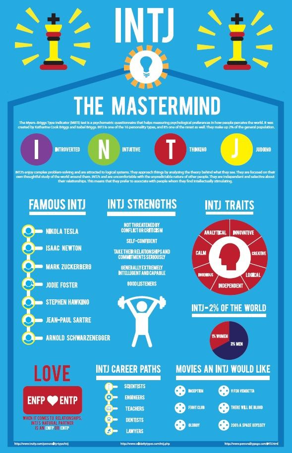 I created an infographic about the INTJ personality test, based on the Myers Briggs test.
