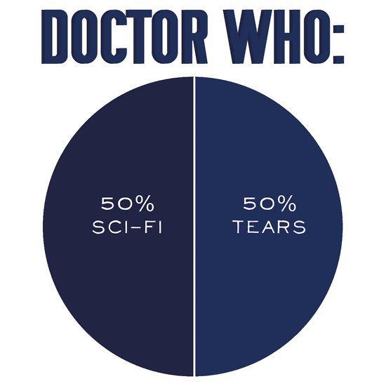 50% Sci-Fi, 50% Tears