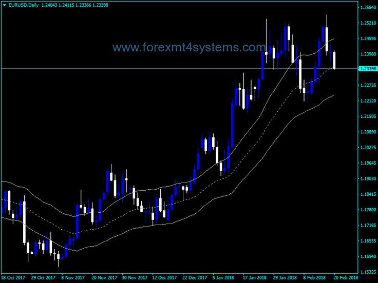 Download Fish Buy Sell Forex Mt4 Indicator l Forex Mt4