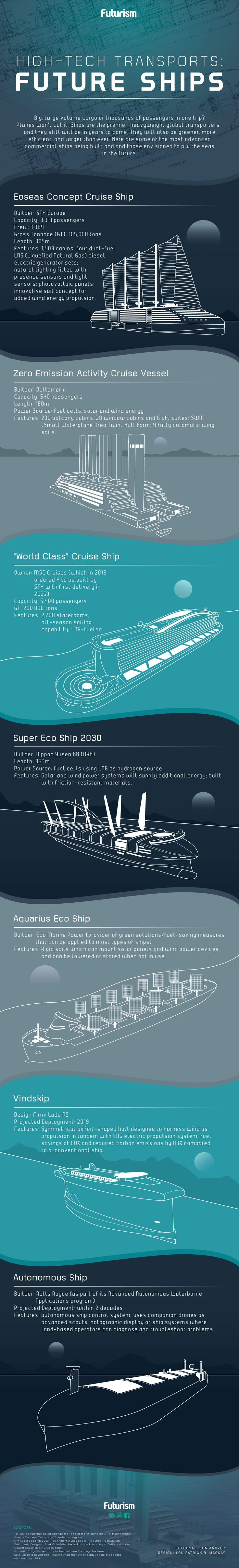 The Future of Shipping is Green and Autonomous -  Space travel may be exciting and self-driving cars get a lot of media attention for how theyll change our lives.  However there remains a good argument that the worlds oceans  and the ships that roam them  often get overlooked when it comes to advances in transportation technology.  How will shipping change in the coming years and what trends can we look to for guidance on the future of shipping?  The Future of Shipping  Todays infographic…