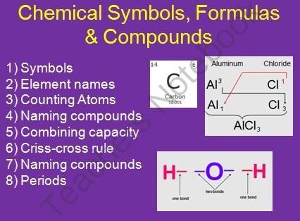 An introduction to Chemical Symbols, Formulas and Compounds. This TWO DAY package includes the lesson (student and teacher versions of the Power Point) and a student lesson handout as a word document. The Power Point is fun and and engaging with a worksheet built right into the Power Point. Please view the Preview File. In order, the lesson covers: 1) Symbols 2) Element names 3) Counting Atoms 4) Naming compounds 5) Combining capacity 6) Criss-cross rule 7) Naming compounds 8) Periods