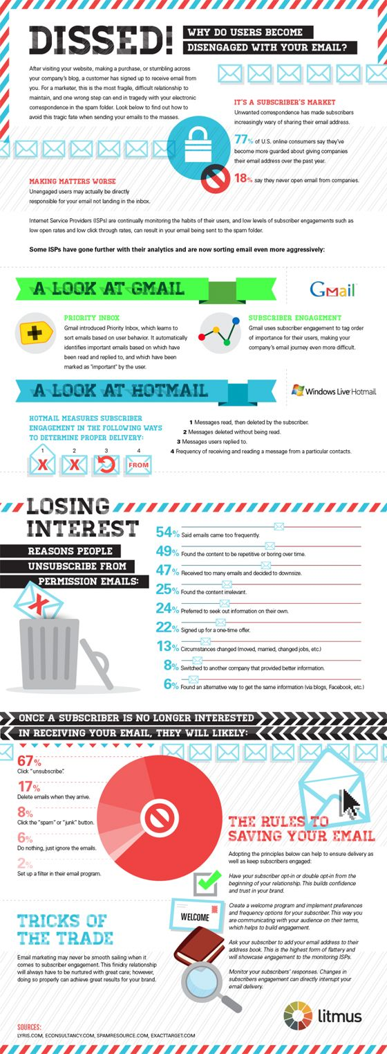 A Closer Look at Email Engagement [Infographic] -  find out why users become disengaged with your email?