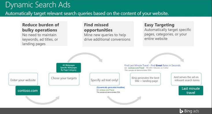Bing Ads Tests Dynamic Search Ads by @DannyNMIGoodwin