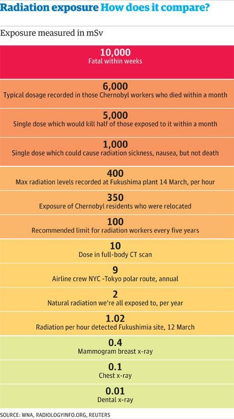 How radiation affects you. Notice some doses are recorded as 'in a month' others 'per hour' (which would be multiplied by 24 hours in a day and then 30 days in a month) to compare. A total of 100 mSv is the recommended limit of exposure for 5 years.