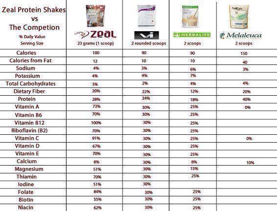 I think Zeal is the Winner here! #Zealforlife #GettingHealthy http://jahodges.zealforlife.com