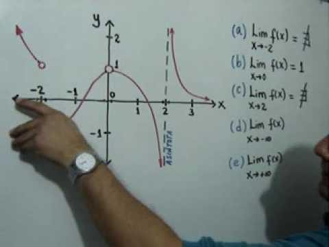 Cálculo de límites a partir de la gráfica de una función: Julio Rios explica cómo hallar límites de una función cuando se conoce su gráfica