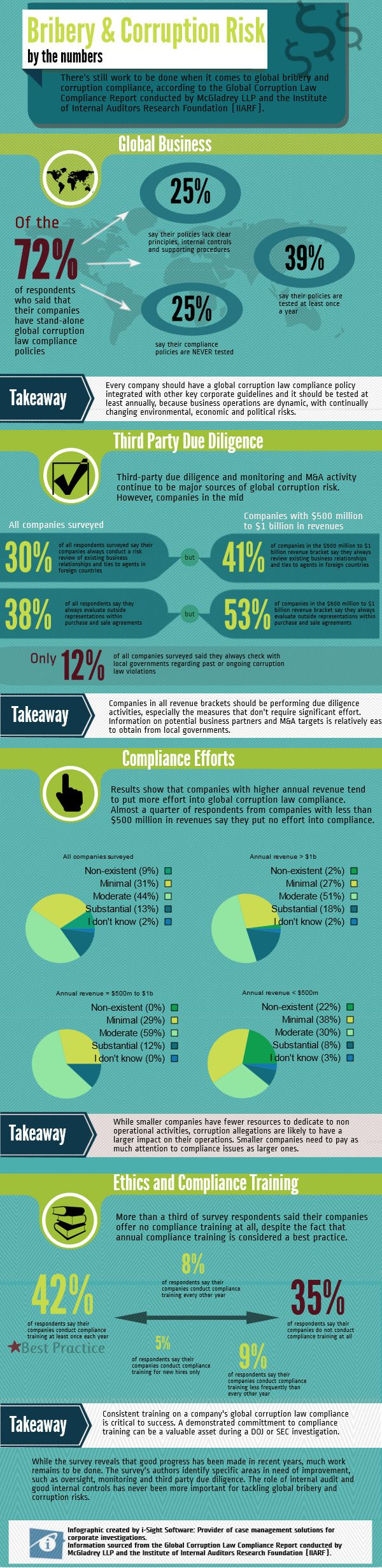 Bribery and Corruption Risk Infographic