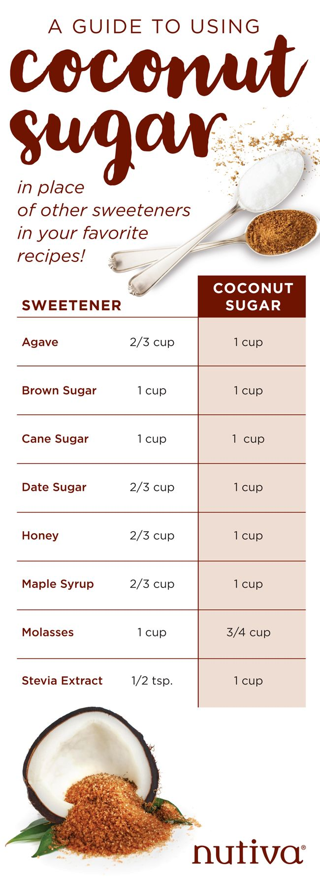 Baking with Organic Unrefined Coconut Sugar A Guide to Using Coconut Sugar kitchen.nutiva.com