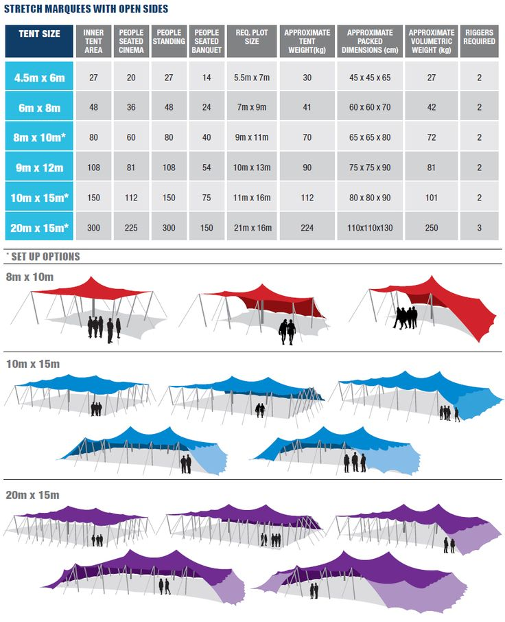 Our new stretch tent sizing guide gives you all the information you need to plan the correct size tent for your next event. - www.stretchtents.co