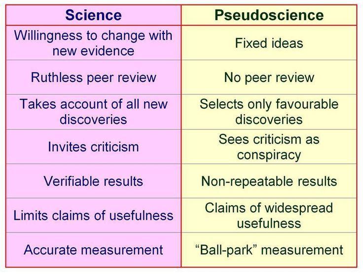 Science vs. God/Religion