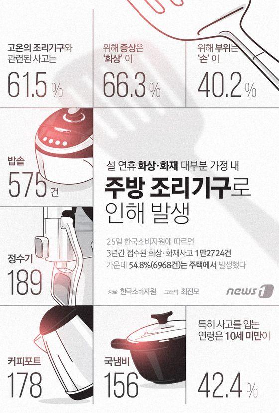 [그래픽뉴스]설 연휴 화상·화재 사고 1위는http://news1.kr/photos/details/?2357838 Designer, Jinmo Choi. #inforgraphic #inforgraphics #design #graphic #graphics #인포그래픽 #뉴스1 #뉴스원 [© 뉴스1코리아(news1.kr), 무단 전재 및 재배포 금지]
