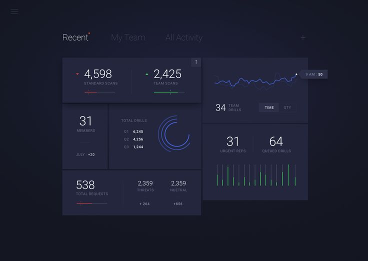 Security Dashboard Exploration by ⋈ Sam Thibault ⋈ for Handsome