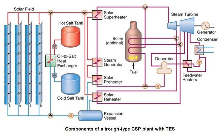 Block Diagram Of Concentrate Solar Power Plant Solar