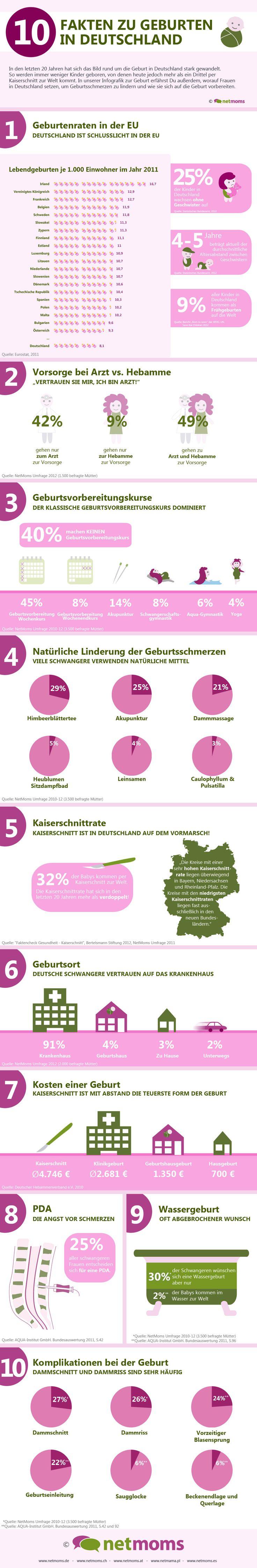10 interessante Fakten zur Geburt. Umfrage unter 3.500 Mütter #geburt #schwangerschaft #geburtenrate