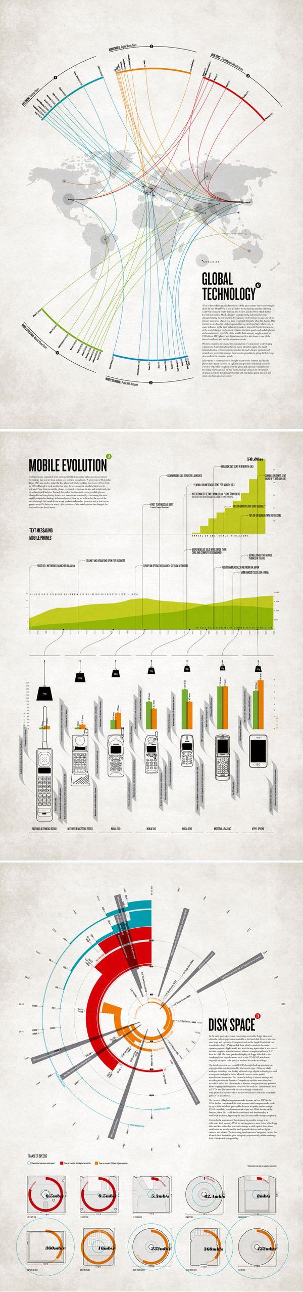 30 infographies et visualisations de données à connaître | Blog du Webdesign