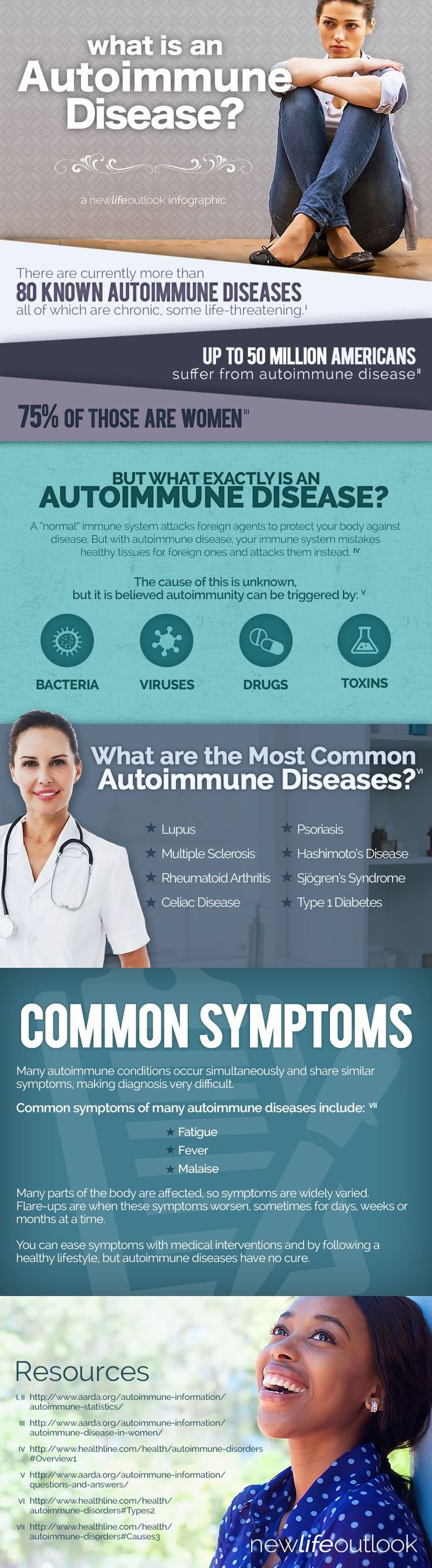 In the United States alone, there is an estimated 50 million people living with autoimmune disease.