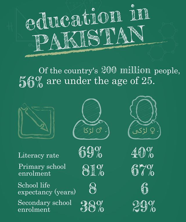 gender inequality in the education sector of pakistan 2018-08-02  as a traditional society, afghanistan has always been a hotbed of gender inequality in different aspects especially, women/girls face various obstacles in education despite the efforts to improve the education sector in the.