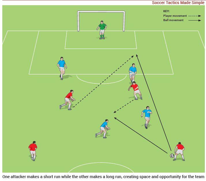 Tactics - one short, one long image