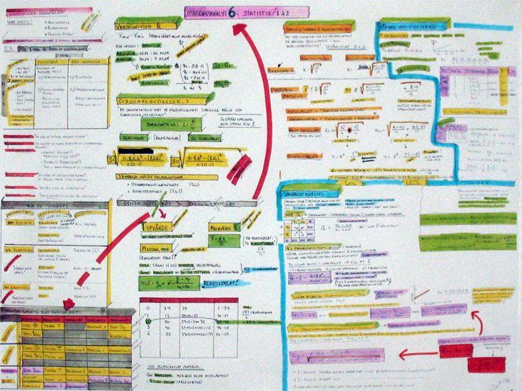 Mind map | Market analysis