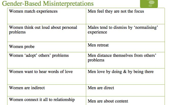 Difference Between Manful And Female Communication