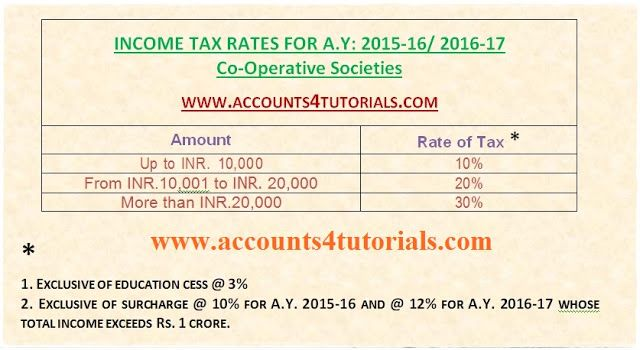 Co-Operative Societies Income Tax Slab Rates Chart in India For A.Y.2015-16 AND 2016-17.