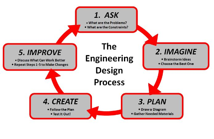 Classroom Design Process ~ Best language arts classroom resources images on