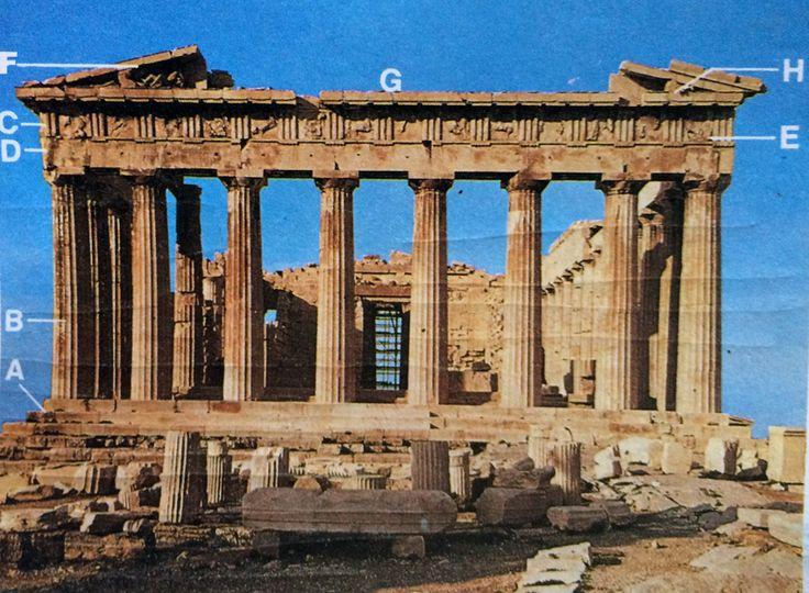 L'ARCHITETTURA GRECA Il tempio greco  Nella foto, che mostra il fronte est del celebre Partenone di Atene, sono indicati gli elementi principali della struttura architettonica dei templi greci. #art #micene #history #greca #architettura